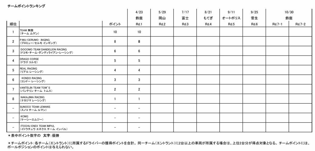 super-formula-2016-season-opener-suzuka-naoki-yamamoto-runaway-championship-team-infinite20160424-4