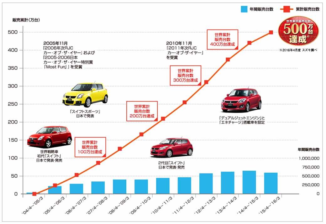 suzuki-swift-is-achieved-cumulative-worldwide-sell-5-million-units20160411-1