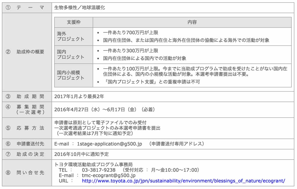 toyota-motor-corporation-toyota-environmental-activities-grant-program-start-the-recruitment-of-the-2016-fiscal-year20160428-2