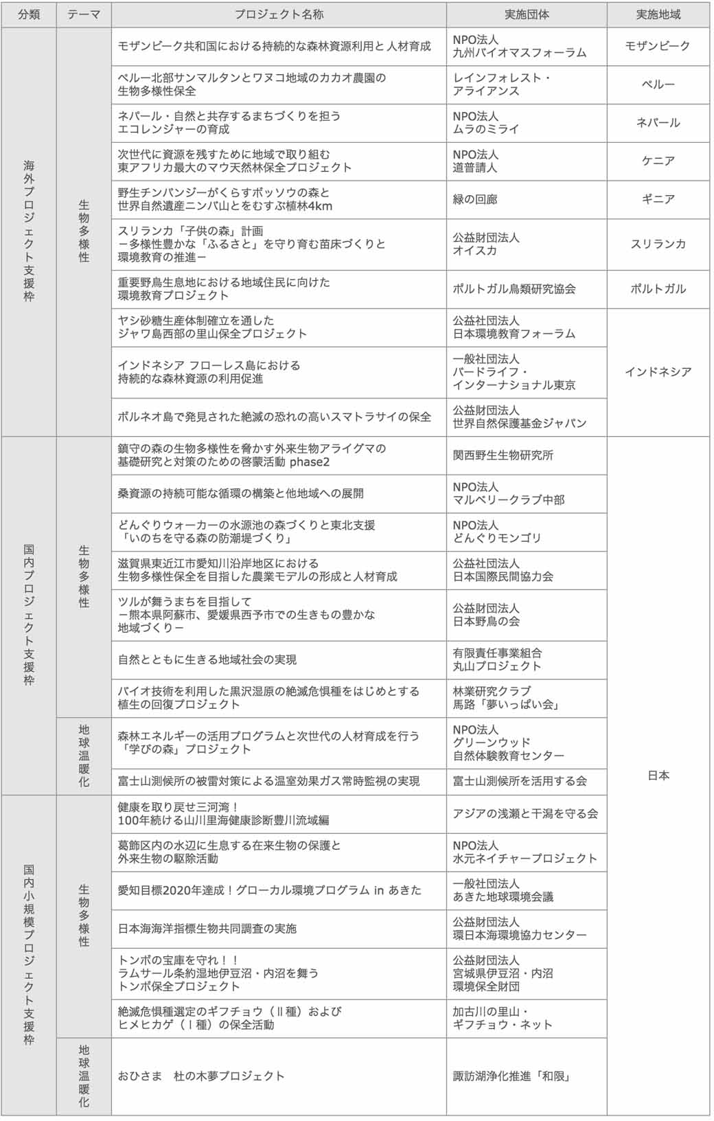 toyota-motor-corporation-toyota-environmental-activities-grant-program-start-the-recruitment-of-the-2016-fiscal-year20160428-3