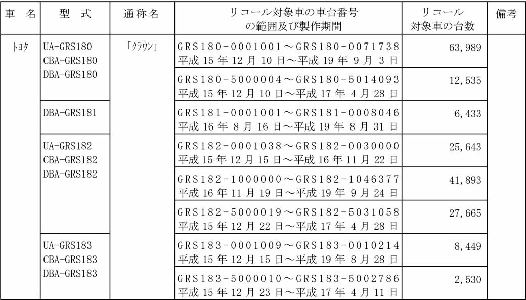 toyota-notification-of-the-crown-other-recall20160413-1
