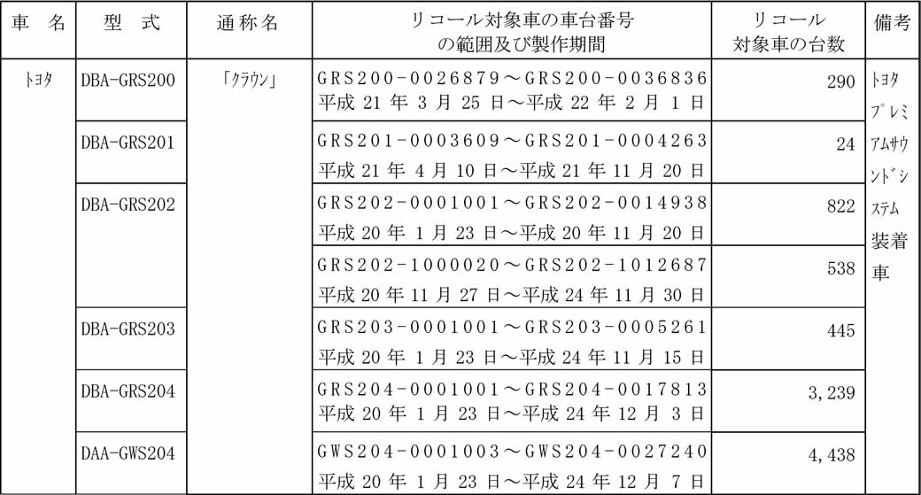 toyota-notification-of-the-crown-other-recall20160413-4