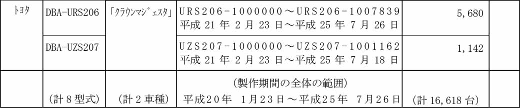 toyota-notification-of-the-crown-other-recall20160413-5