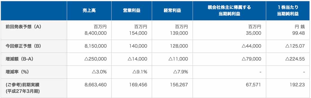 toyota-tsusho-modification-of-generation-and-full-year-consolidated-earnings-forecast-for-the-impairment-loss20140422-2