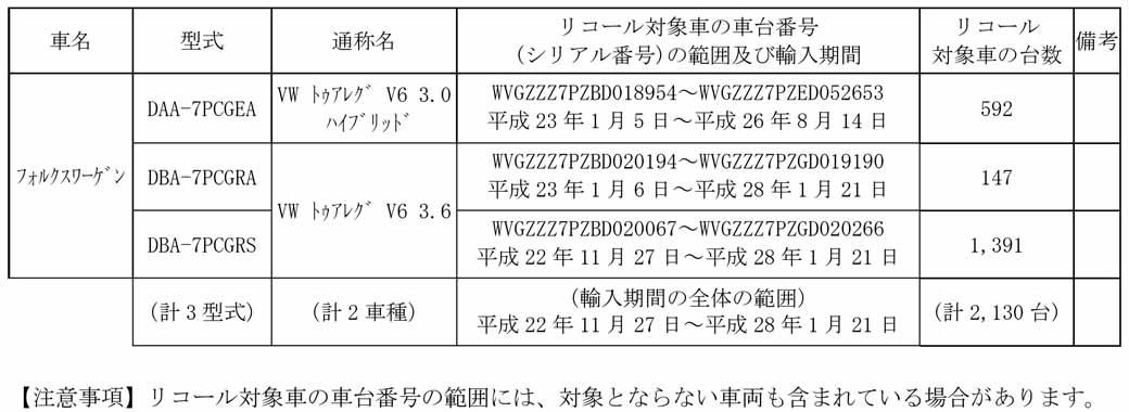 volkswagen-recall-notification-of-the-vw-touareg-v6-3-6-braking-device20160420-1