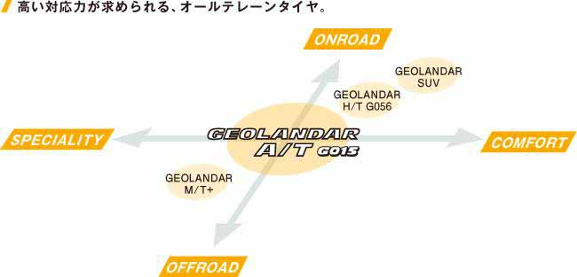 yokohama-rubber-suv-friendly-all-terrain-tire-geolandar-a-t-g015-japan-launches20150407-3