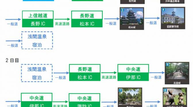 NEXCO東日本・NEXCO中日本連携「信州歴史めぐりフリーパス」が5月20日開始