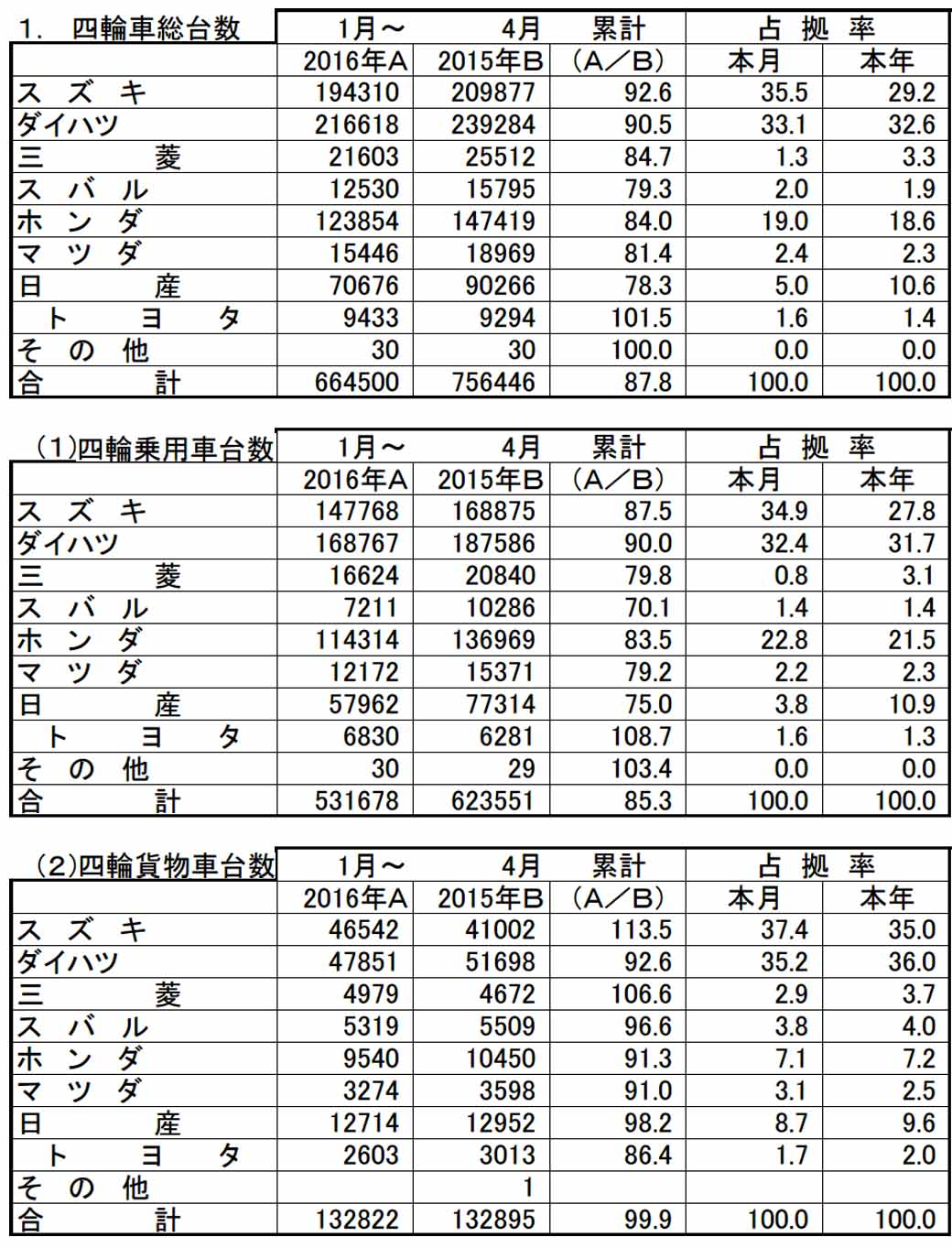 all-light-jikyo-announced-a-light-car-new-car-sales-breaking-of-2016-april-to-16-months-minus-value-of-the-continuous20160504-3