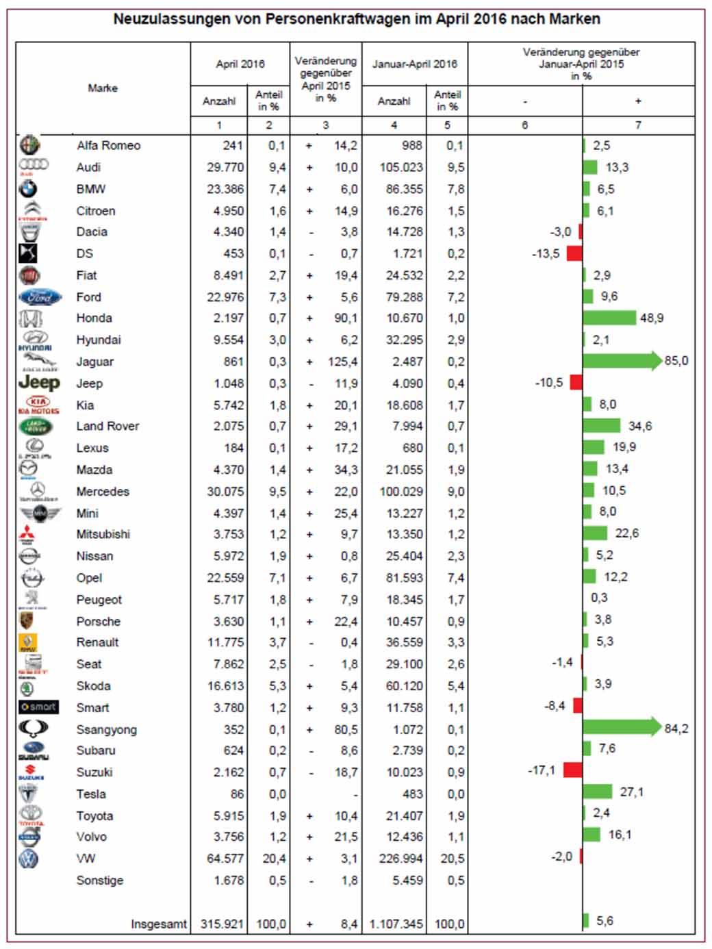 die-pkw-neuzulassungen-in-deutschland-ist-in-der-regel-gunstig-auch-weiterhin-trend-mitsubishi-motors-erweitert20160508-1