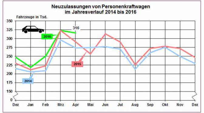 die-pkw-neuzulassungen-in-deutschland-ist-in-der-regel-gunstig-auch-weiterhin-trend-mitsubishi-motors-erweitert20160508-3