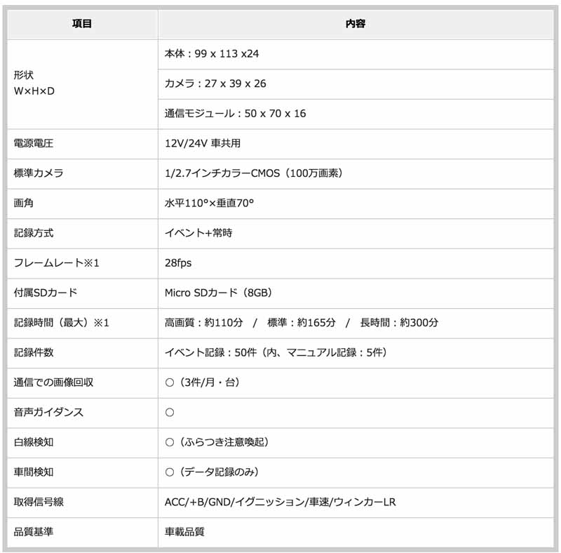 fujitsu-ten-released-a-telematics-service-to-achieve-the-easy-and-reasonable-safe-driving-support-of-company-cars20160516-8