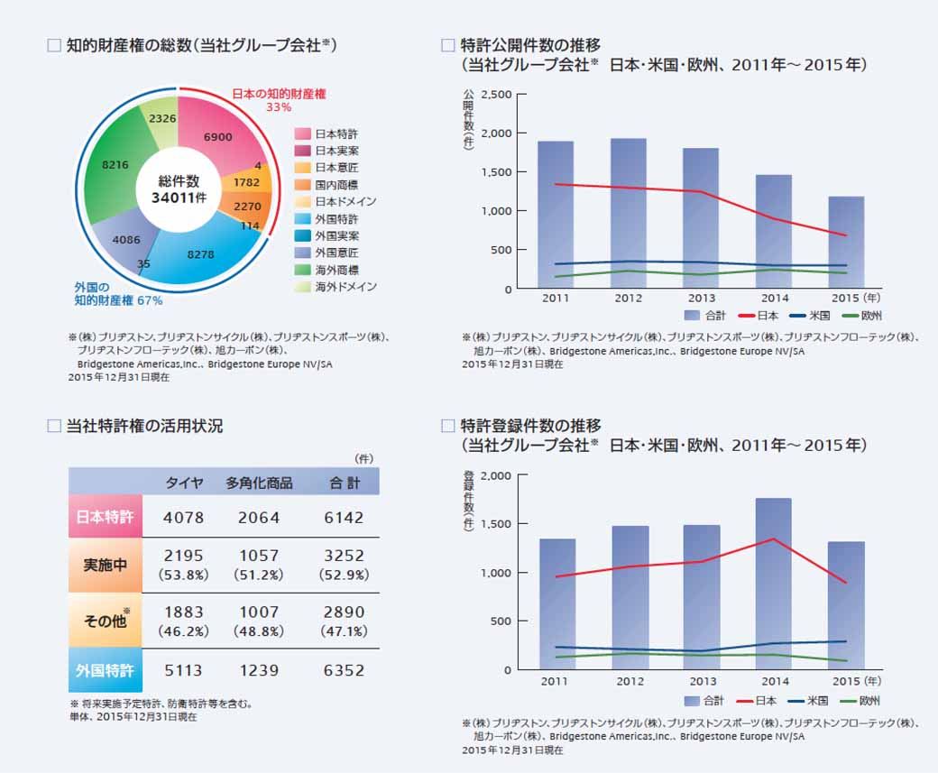 issue-bridgestone-the-2016-intellectual-property-report20160518-1