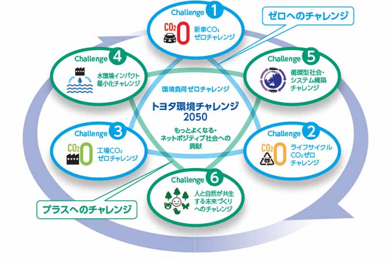 iucn-and-the-toyota-motor-corporation-evaluation-in-cooperation-with-some-endangered-of-the-world-biological20160517-3