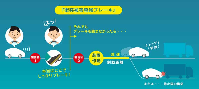 jaf-survey-misunderstanding-one-in-two-drivers-is-the-automatic-brake20160525-10