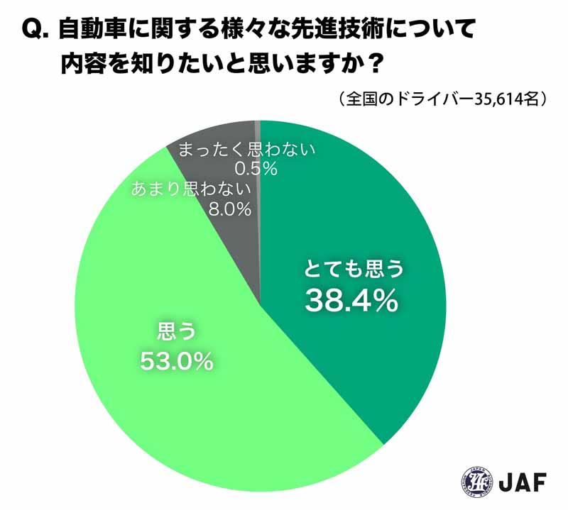 jaf-survey-misunderstanding-one-in-two-drivers-is-the-automatic-brake20160525-11