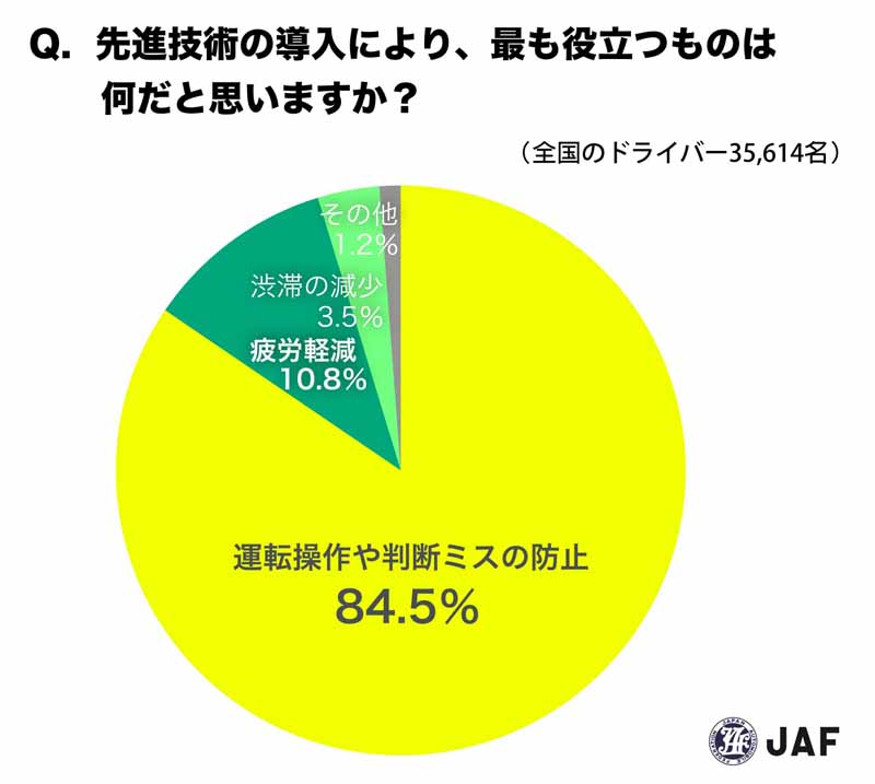 jaf-survey-misunderstanding-one-in-two-drivers-is-the-automatic-brake20160525-12