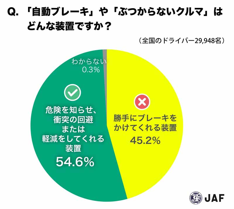 jaf-survey-misunderstanding-one-in-two-drivers-is-the-automatic-brake20160525-8