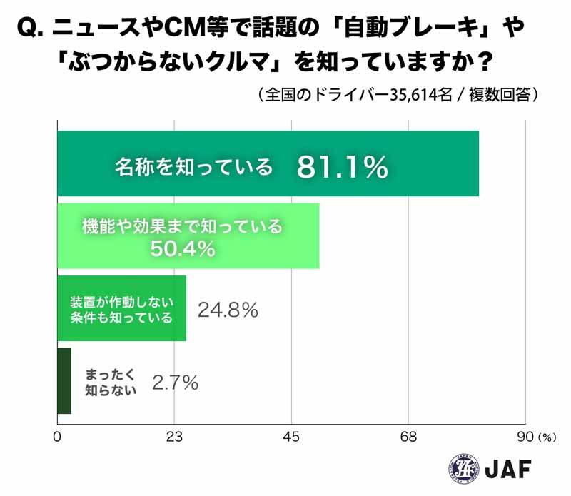 jaf-survey-misunderstanding-one-in-two-drivers-is-the-automatic-brake20160525-9