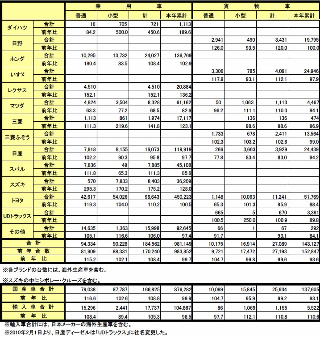 jihanren-320000-an-increase-of-1-6-in-new-car-sales-in-april-turning-to-the-increase-in-16-months-pretend20160504-3