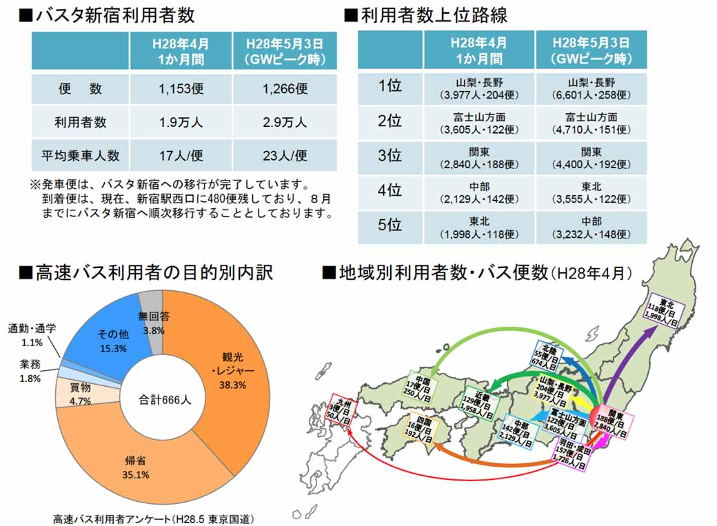 ministry-of-land-infrastructure-and-transport-announced-the-availability-of-one-month-from-busta-shinjuku-open20160523-4