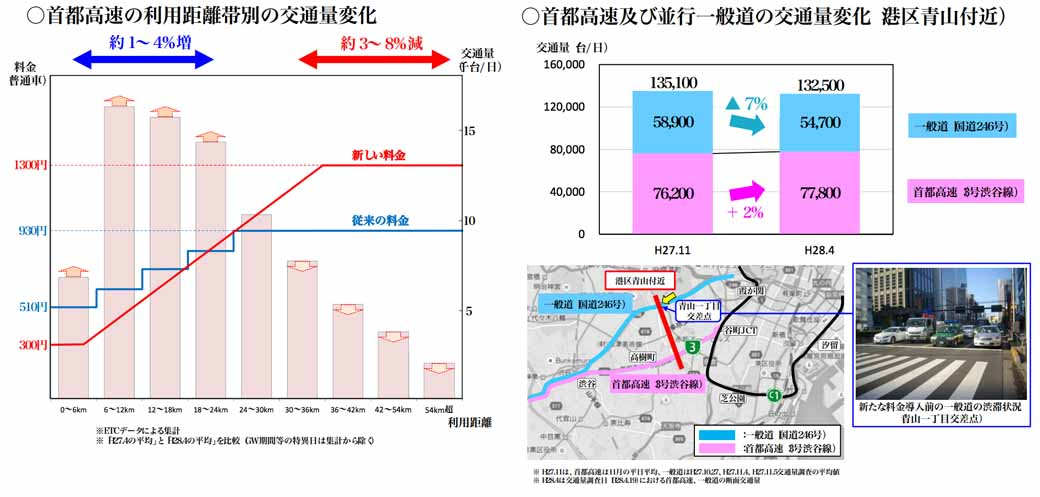 ministry-of-land-infrastructure-and-transport-announced-the-effect-of-one-month-after-the-new-highway-toll-introduction-of-the-tokyo-metropolitan-area20160523-2