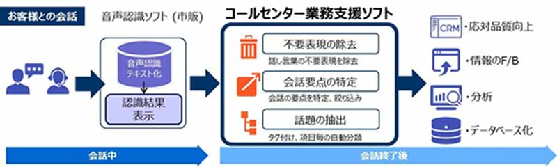 nissan-motor-co-donating-to-scsk-a-license-for-call-center-operations-support-software-technology20160520-1