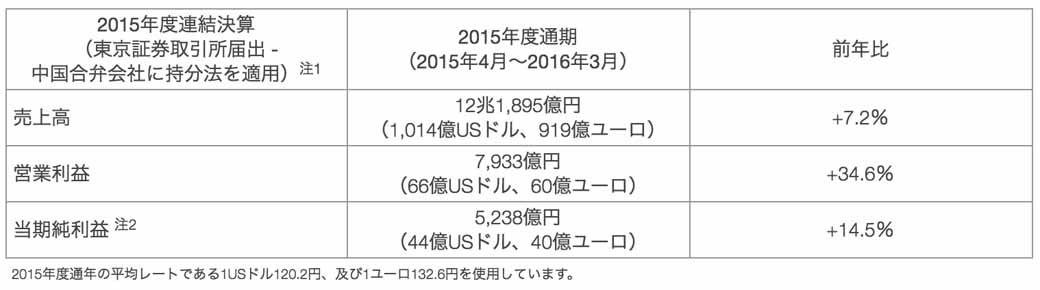 nissan-motor-co-ltd-announced-a-full-year-financial-results-in-fiscal-2015-consolidated-net-sales-of-12-trillion-1895-billion-yen20160513-1