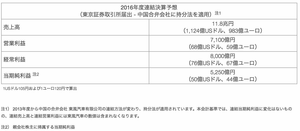 nissan-motor-co-ltd-announced-a-full-year-financial-results-in-fiscal-2015-consolidated-net-sales-of-12-trillion-1895-billion-yen20160513-2