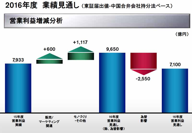 nissan-motor-co-ltd-announced-a-full-year-financial-results-in-fiscal-2015-consolidated-net-sales-of-12-trillion-1895-billion-yen20160513-6