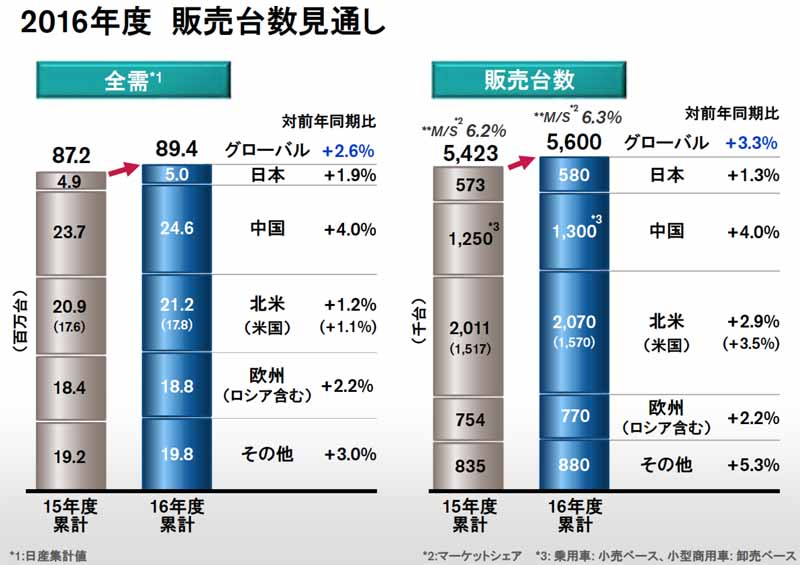 nissan-motor-co-ltd-announced-a-full-year-financial-results-in-fiscal-2015-consolidated-net-sales-of-12-trillion-1895-billion-yen20160513-7