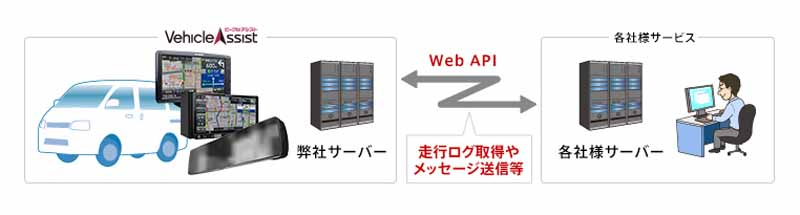 pioneer-cloud-based-fleet-management-service-for-vehicle-assist-start-the-provision-of-web-api20160519-1