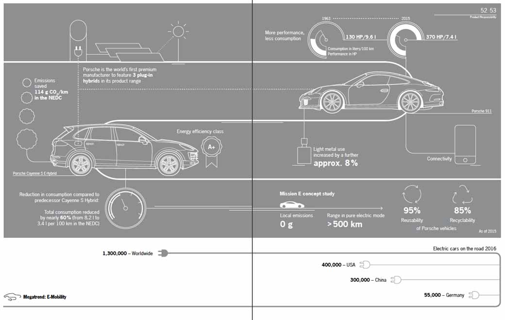 porsche-announced-a-sustainability-report-that-set-a-challenging-goal20160525-3