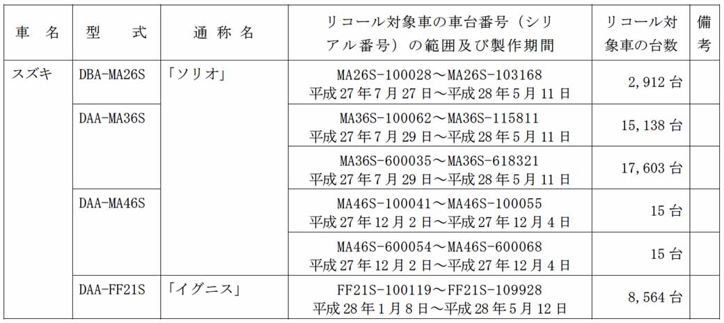 suzuki-solio-other-notification-of-the-recall-failure-of-the-air-bag-device-51438-units20160529-2