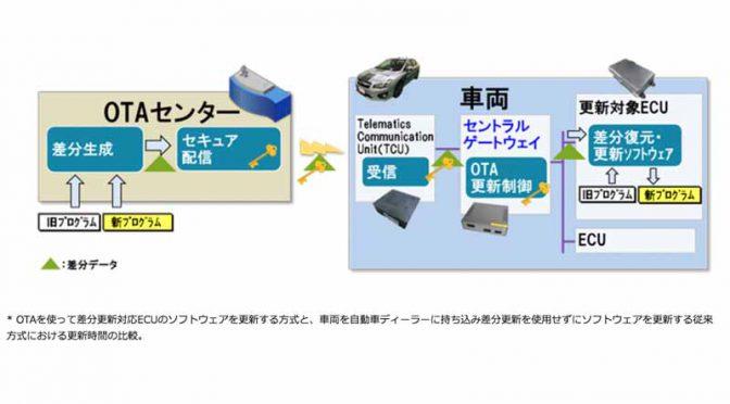 日立製作所含む3社、自動運転システムに対応するOTAソフトウェア更新ソリューションを開発