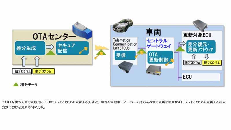 three-companies-including-hitachi-ltd-developed-the-ota-software-update-solution-for-automatic-operation-system20160501-1