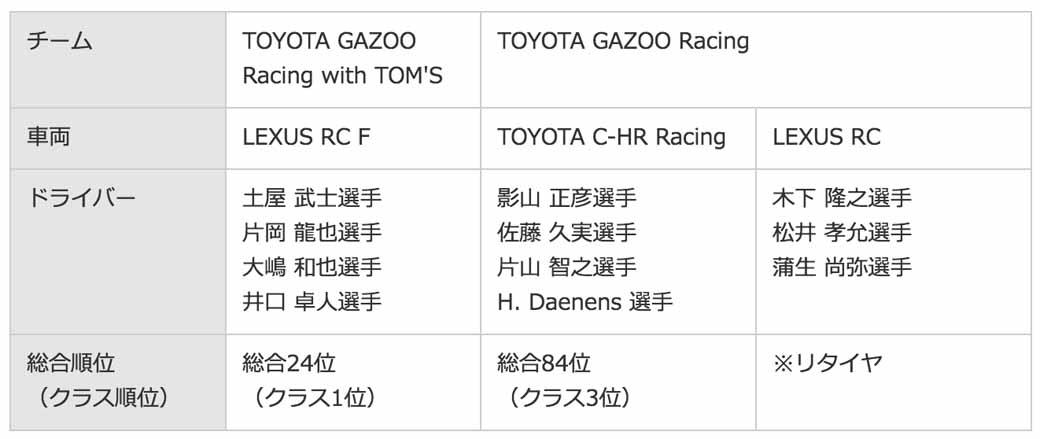 toyota-car-finish-of-bridgestone-in-germany-nurburgring-24-hour-endurance-race20160531-1