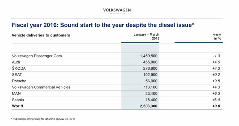 vw-volkswagen-calling-the-group-2015-annual-accounts-press-conference-in-the-world-from-germany20160503-27