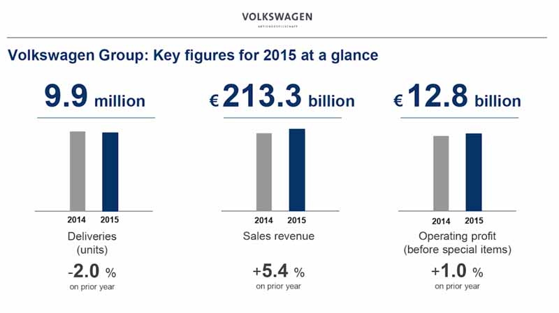vw-volkswagen-calling-the-group-2015-annual-accounts-press-conference-in-the-world-from-germany20160503-5