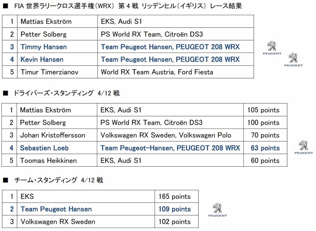 world-rally-cross-championship-round-4-extrusion-rohm-3-game-winning-streak-peugeot-second-consecutive-podium20160531-6