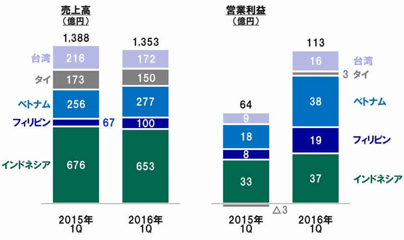 yamaha-motor-2016-12-period-the-first-announcement-of-the-quarterly-consolidated-results-to-the-expansion-of-the-yen-measures-of-emerging-countries-is-urgently-needed20160512-14