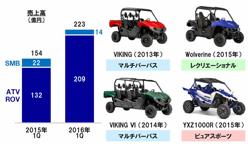 yamaha-motor-2016-12-period-the-first-announcement-of-the-quarterly-consolidated-results-to-the-expansion-of-the-yen-measures-of-emerging-countries-is-urgently-needed20160512-16