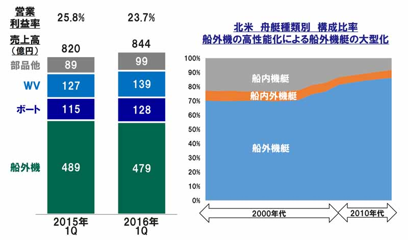 yamaha-motor-2016-12-period-the-first-announcement-of-the-quarterly-consolidated-results-to-the-expansion-of-the-yen-measures-of-emerging-countries-is-urgently-needed20160512-17