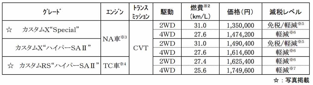 add-a-custom-grade-of-bargain-set-to-daihatsu-mini-car-move20160621-7