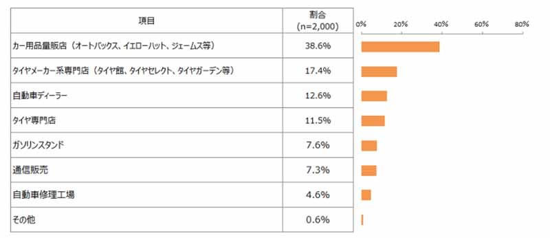 autobacs-to-fuel-efficient-tire-purchase-no-1-in-japan-management-association-research-institute-survey20160602-5