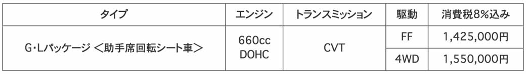honda-texture-improvement-of-the-n-wgn-the-custom-set-up-additional-uv-·-ir-cut-package20160609-13