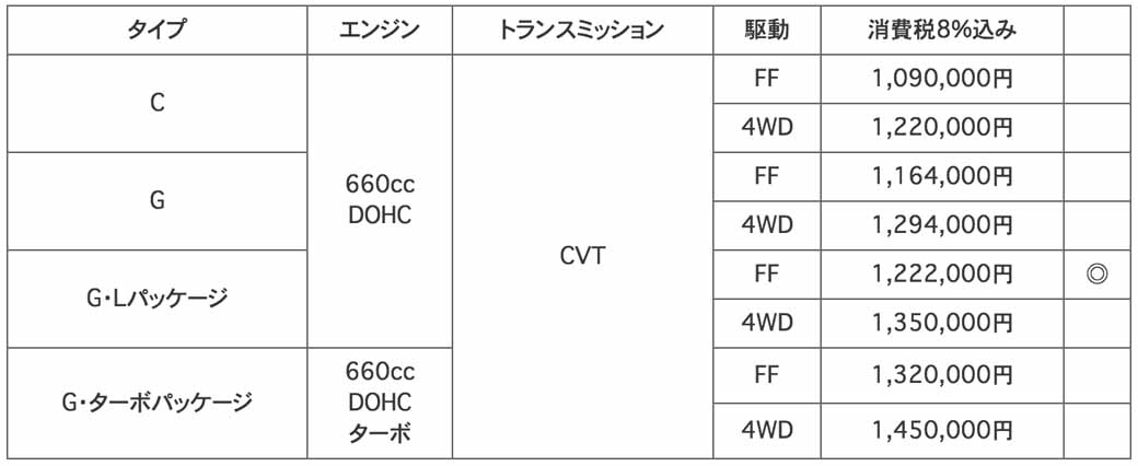 honda-texture-improvement-of-the-n-wgn-the-custom-set-up-additional-uv-·-ir-cut-package20160609-11