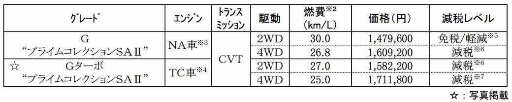 daihatsu-expanding-a-light-passenger-car-cast-interior-and-exterior-color-variation20160620-4