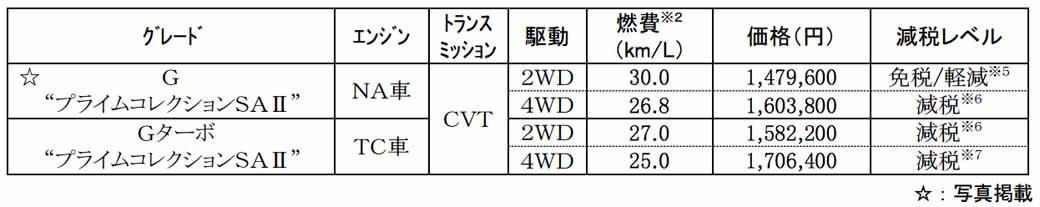 daihatsu-expanding-a-light-passenger-car-cast-interior-and-exterior-color-variation20160620-5