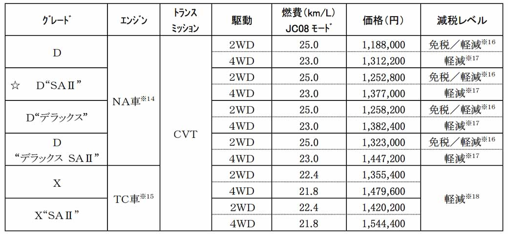 daihatsu-launched-the-new-light-commercial-vehicles-hijet-caddy20160613-9