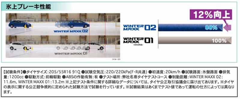 dunlop-himself-sing-the-highest-ever-masterpiece-studless-tire-winter-maxx-02-is-released20160628-1